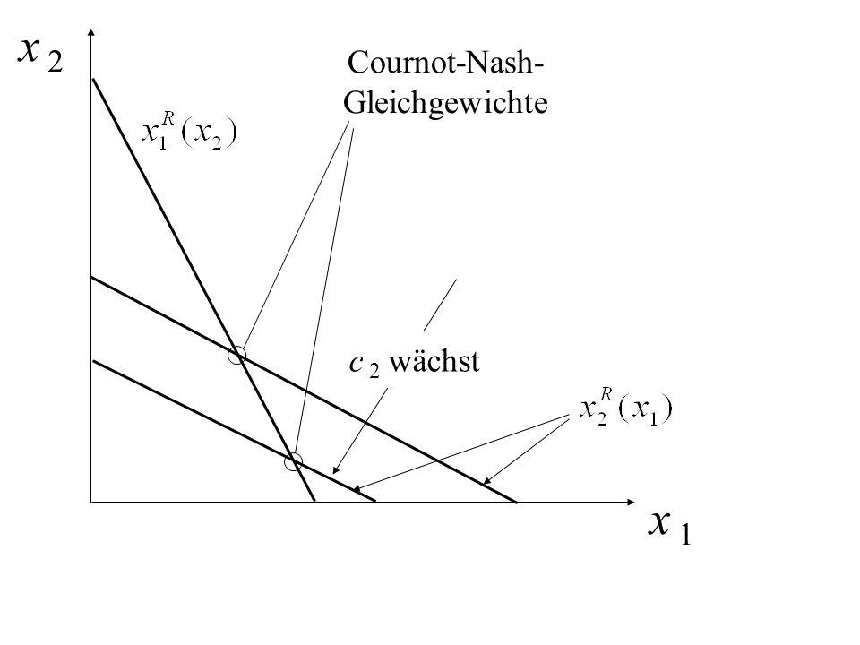 x 2 Cournot-Nash- Gleichgewichte c 2 wächst x 1