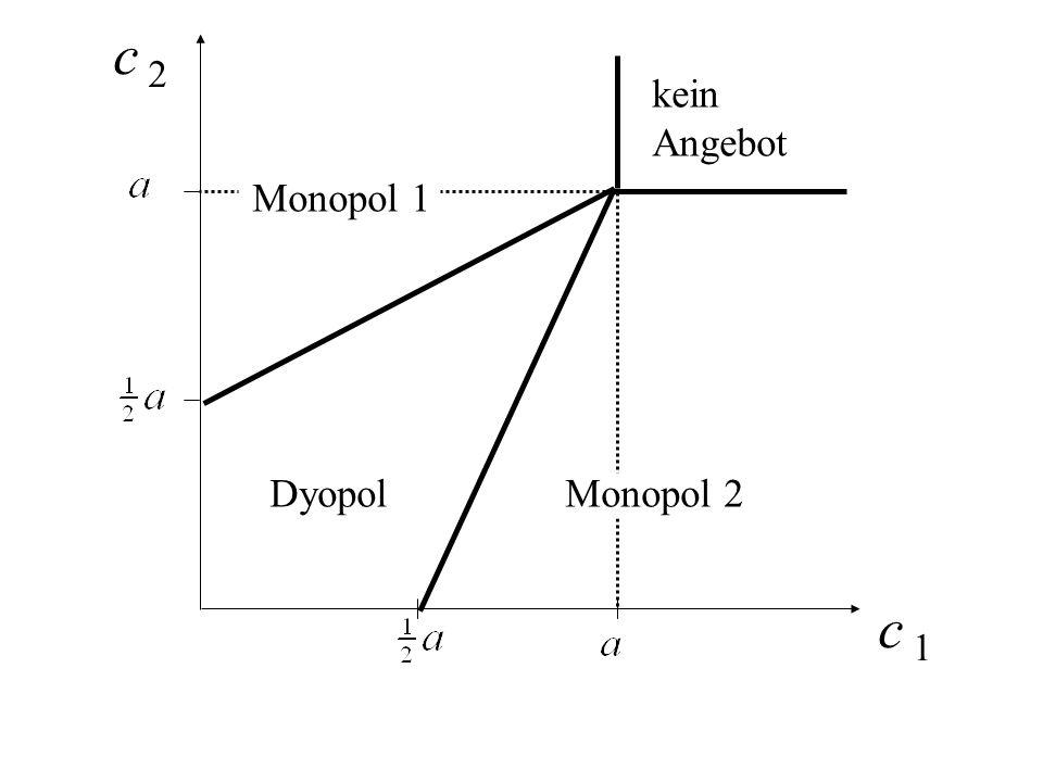c 2 kein Angebot Monopol 1 Dyopol Monopol 2 c 1