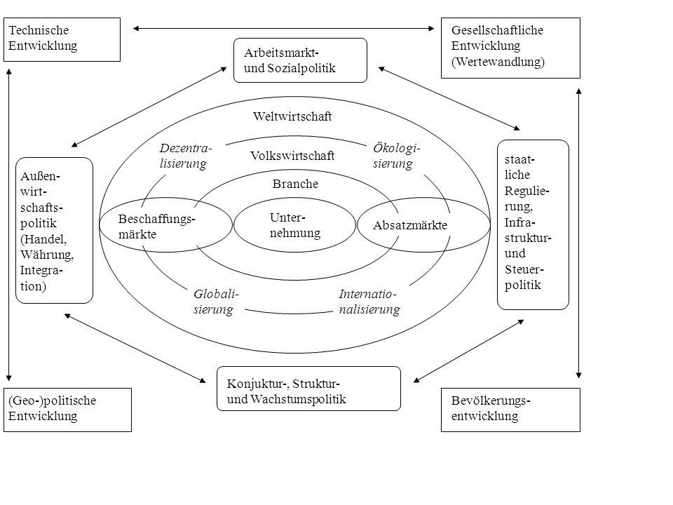Technische Entwicklung. Gesellschaftliche. Entwicklung. (Wertewandlung) Arbeitsmarkt- und Sozialpolitik.