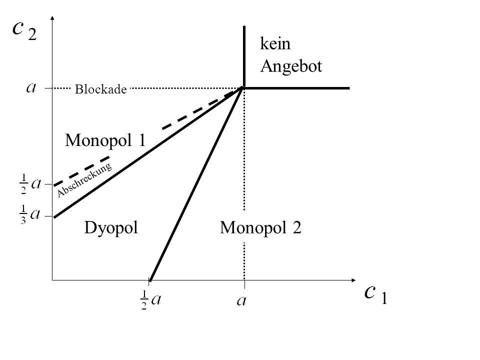 c 2 kein Angebot Blockade Monopol 1 Abschreckung Dyopol Monopol 2 c 1
