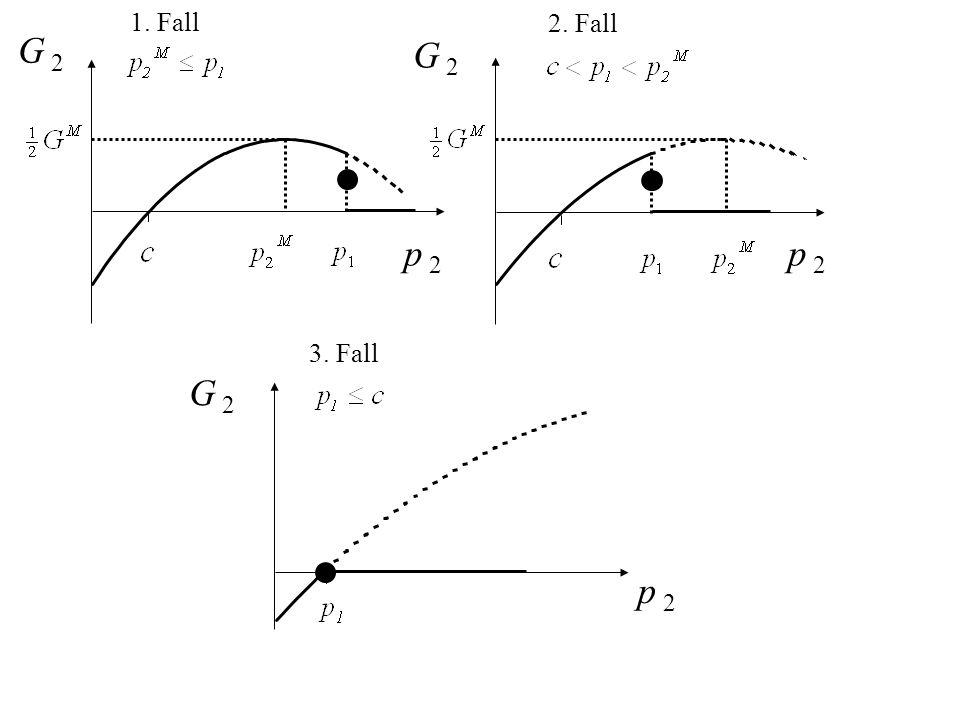 1. Fall 2. Fall G 2 G 2 p 2 p 2 3. Fall G 2 p 2