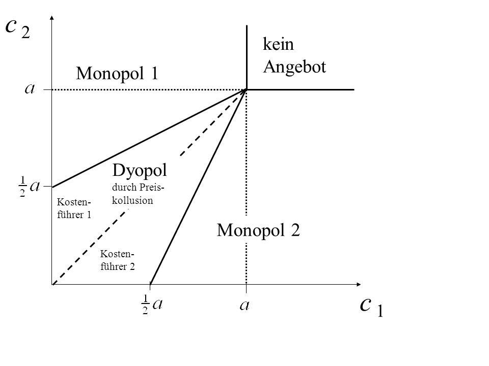 c 2 c 1 kein Angebot Monopol 1 Dyopol Monopol 2 durch Preis- kollusion