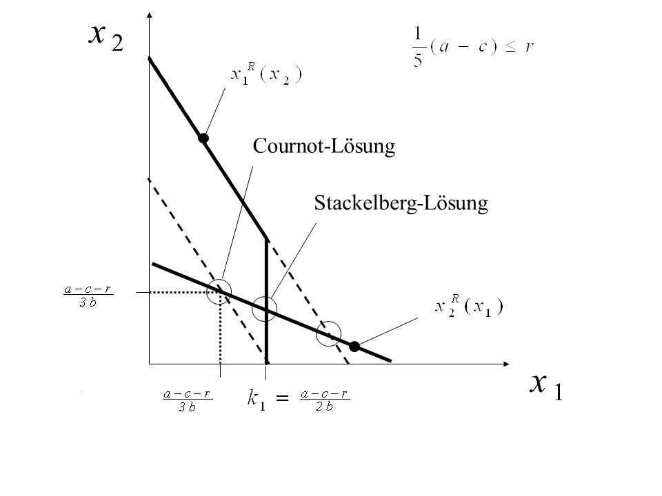 x 2 Cournot-Lösung Stackelberg-Lösung x 1