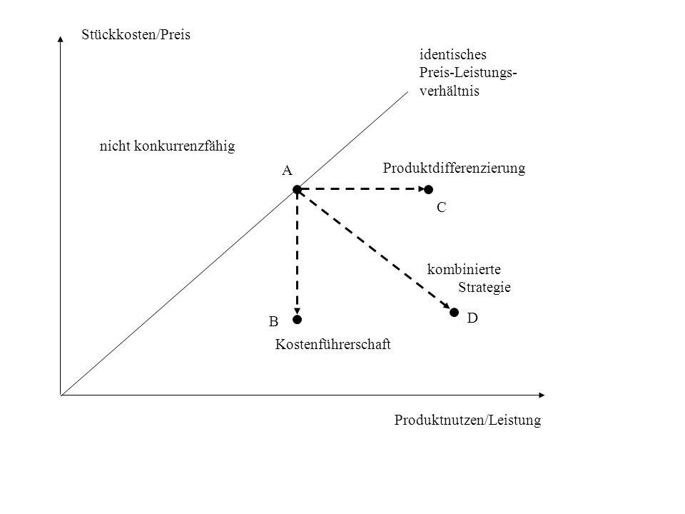 Stückkosten/Preis identisches. Preis-Leistungs- verhältnis. nicht konkurrenzfähig. A. Produktdifferenzierung.