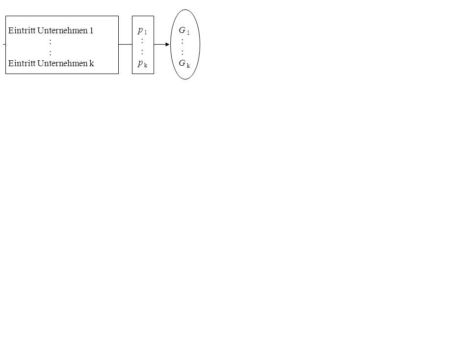 Eintritt Unternehmen 1 : Eintritt Unternehmen k p 1 : p k G 1 : G k