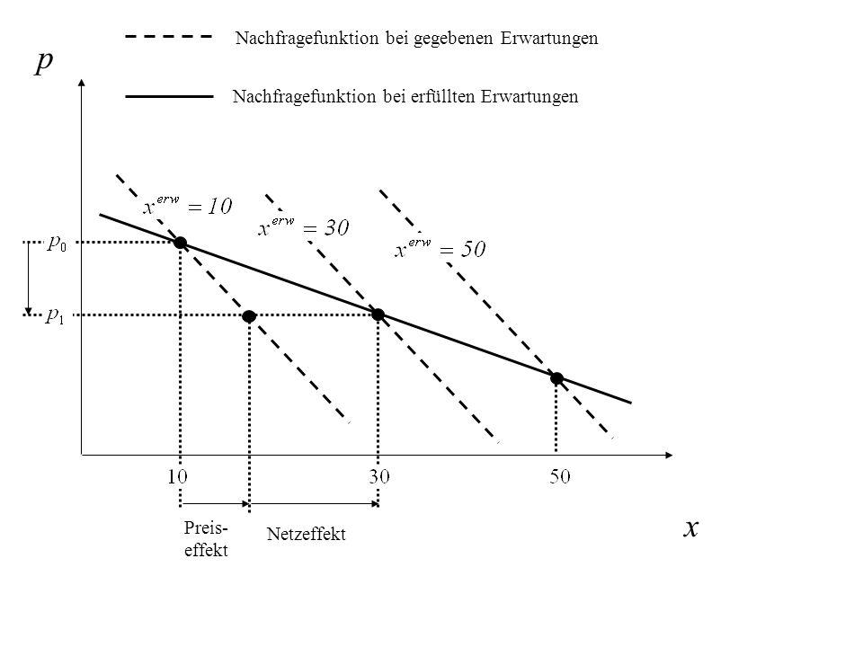 p x Nachfragefunktion bei gegebenen Erwartungen