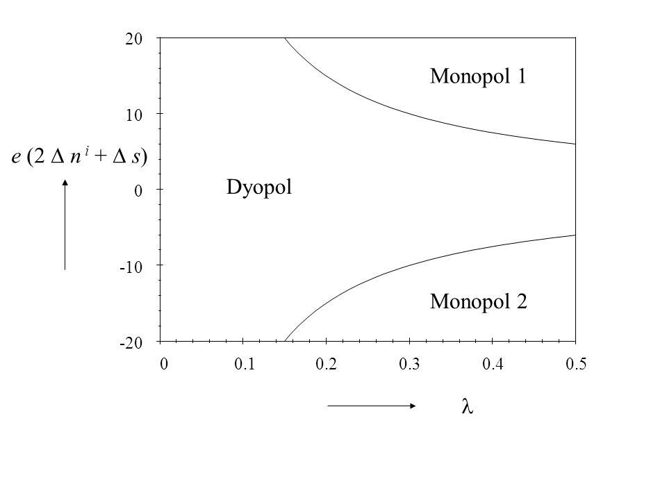 Monopol 1 e (2 n i + s) Dyopol Monopol 2  20 0.5 0.4 0.3 0.2 0.1