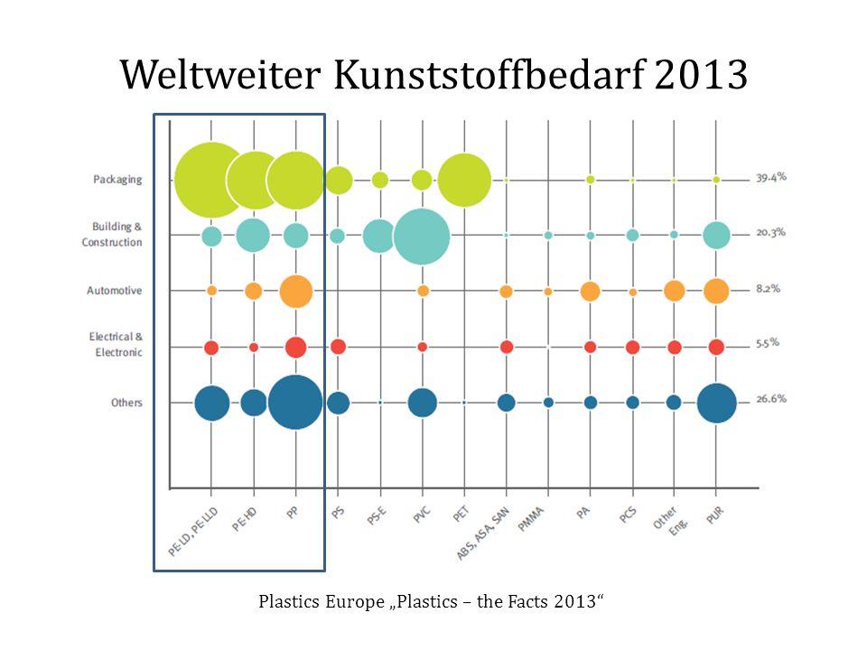 Weltweiter Kunststoffbedarf 2013