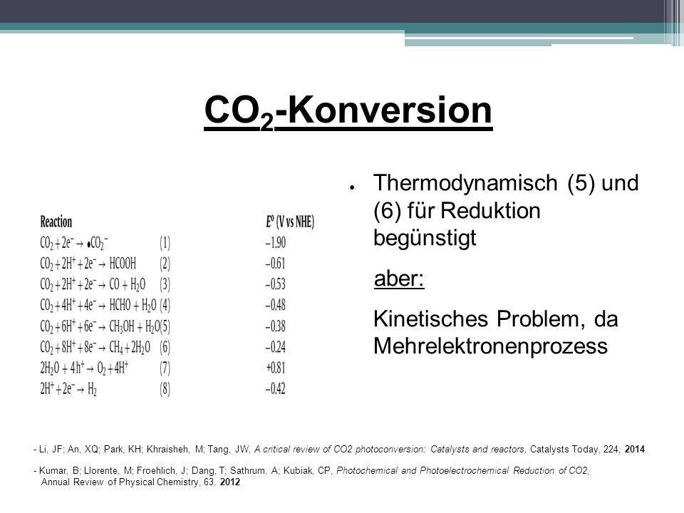 CO2-Konversion Thermodynamisch (5) und (6) für Reduktion begünstigt