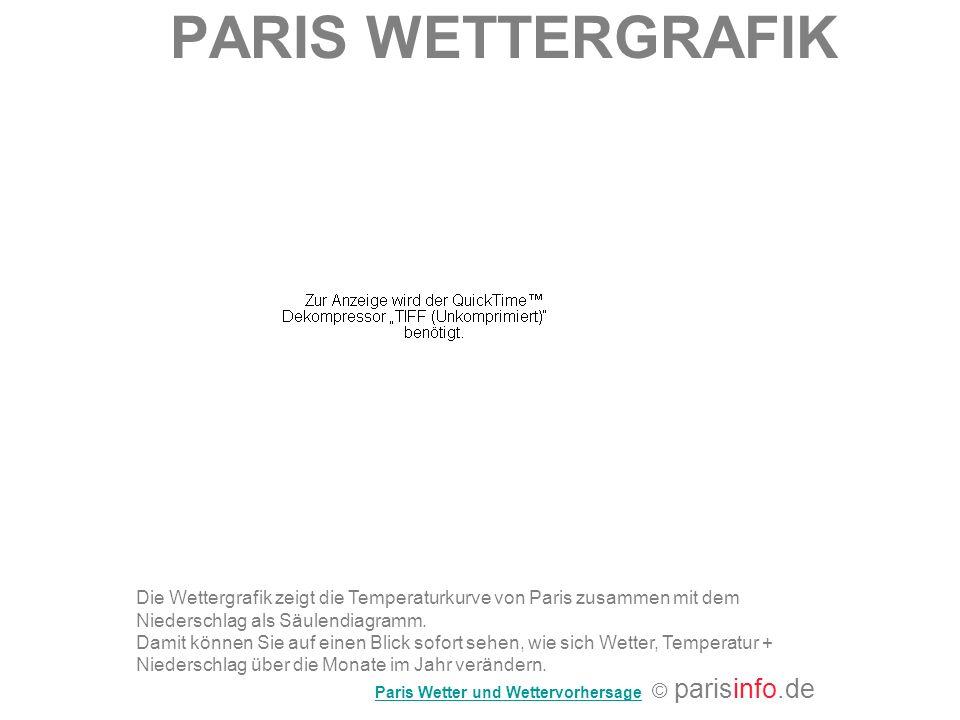 PARIS WETTERGRAFIK Die Wettergrafik zeigt die Temperaturkurve von Paris zusammen mit dem Niederschlag als Säulendiagramm.