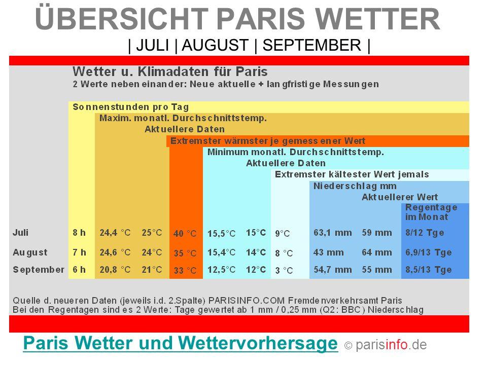 ÜBERSICHT PARIS WETTER