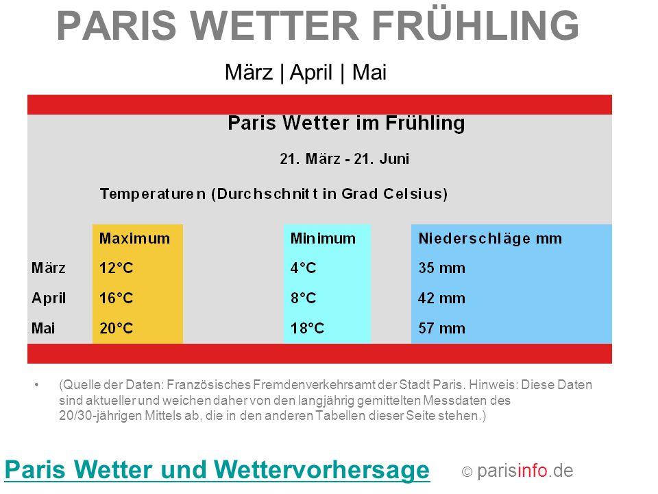 PARIS WETTER FRÜHLING Paris Wetter und Wettervorhersage