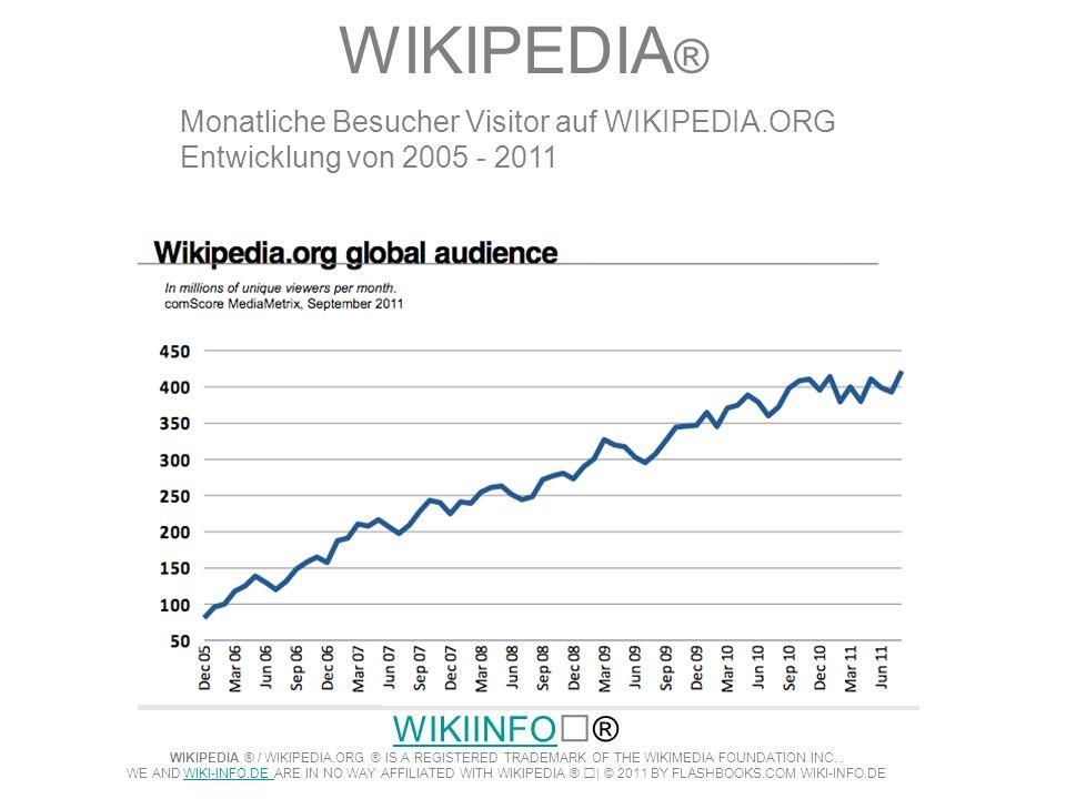 WIKIPEDIA®Monatliche Besucher Visitor auf WIKIPEDIA.ORG Entwicklung von 2005 - 2011.