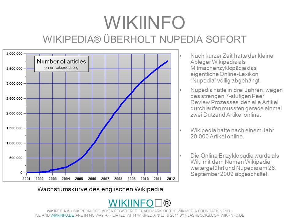 WIKIINFO WIKIPEDIA® ÜBERHOLT NUPEDIA SOFORT