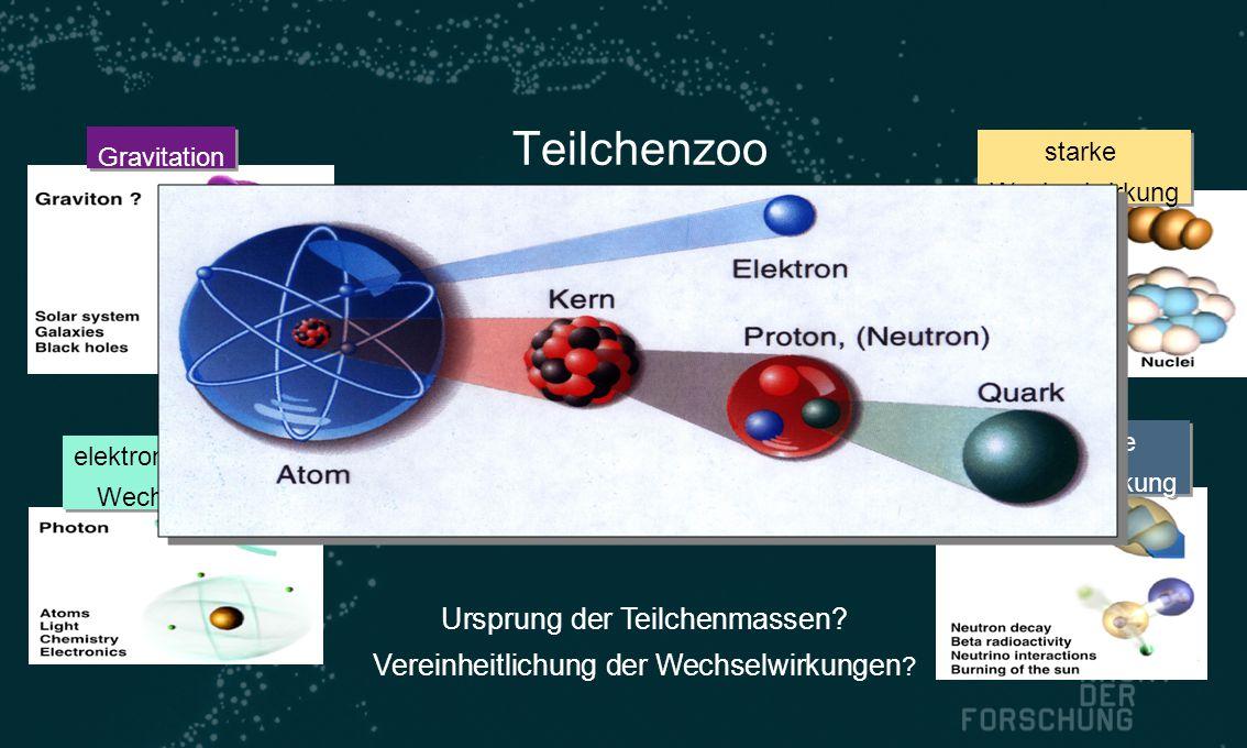 Teilchenzoo u c t d s b e   e   Grundbausteine der Materie