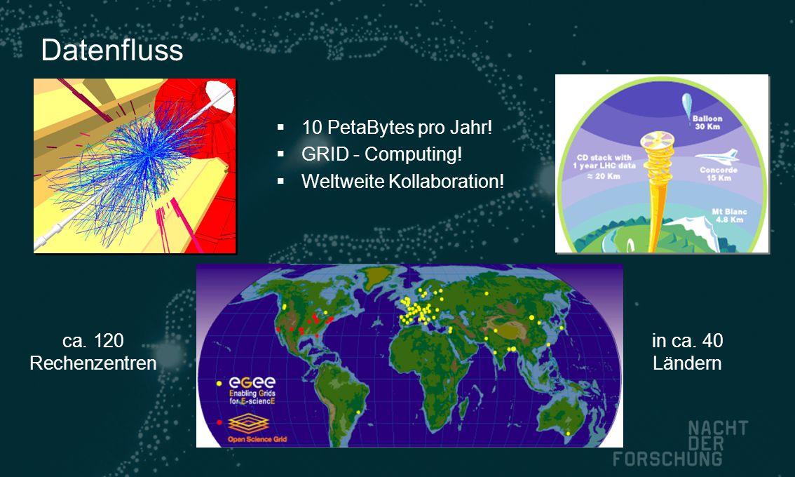 Datenfluss 10 PetaBytes pro Jahr! GRID - Computing!