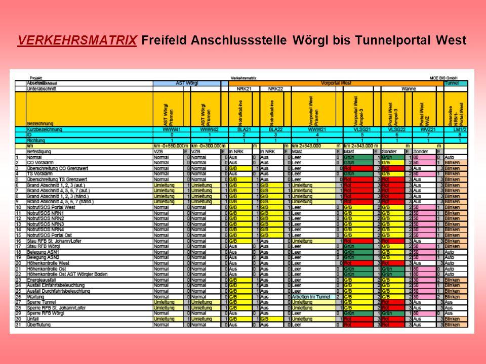 VERKEHRSMATRIX Freifeld Anschlussstelle Wörgl bis Tunnelportal West