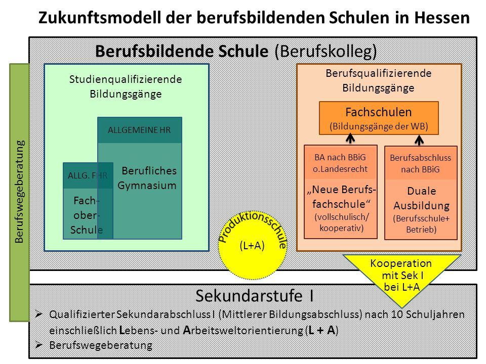 Berufsbildende Schule (Berufskolleg)