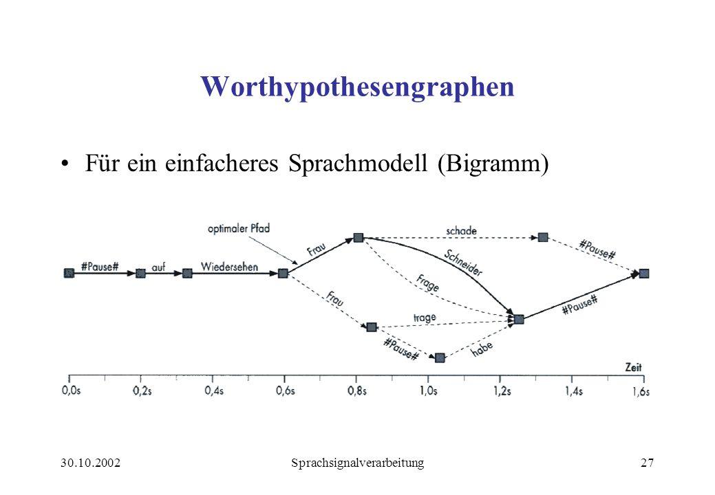 Worthypothesengraphen