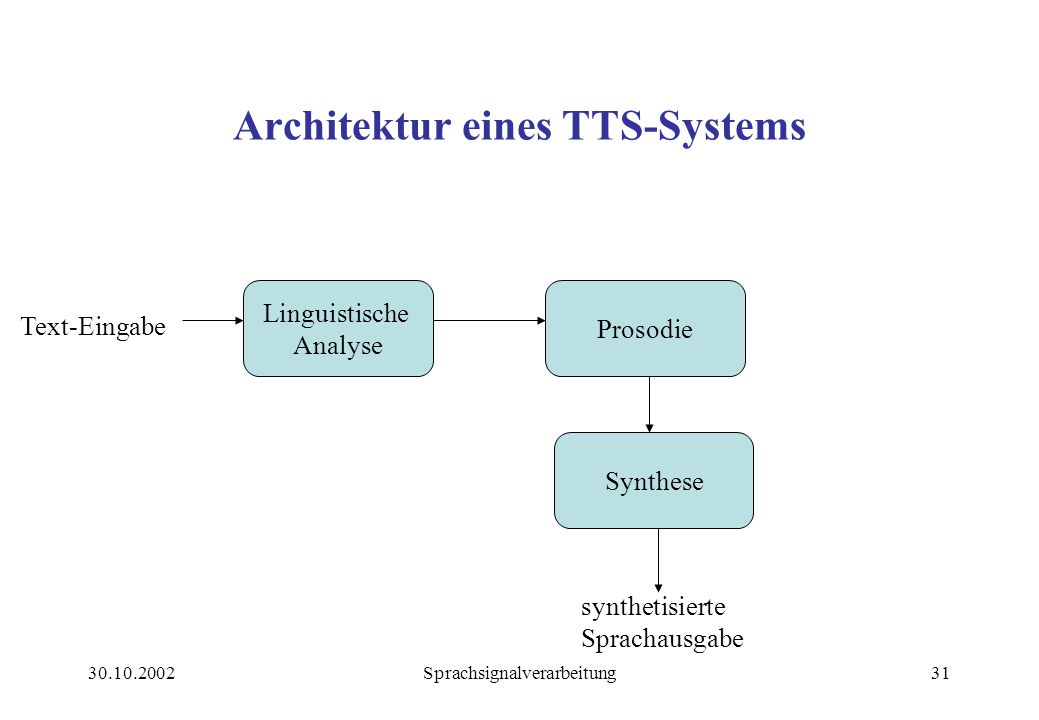 Architektur eines TTS-Systems