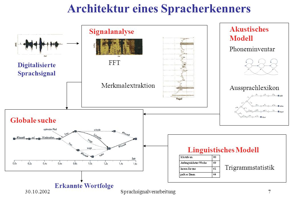 Architektur eines Spracherkenners