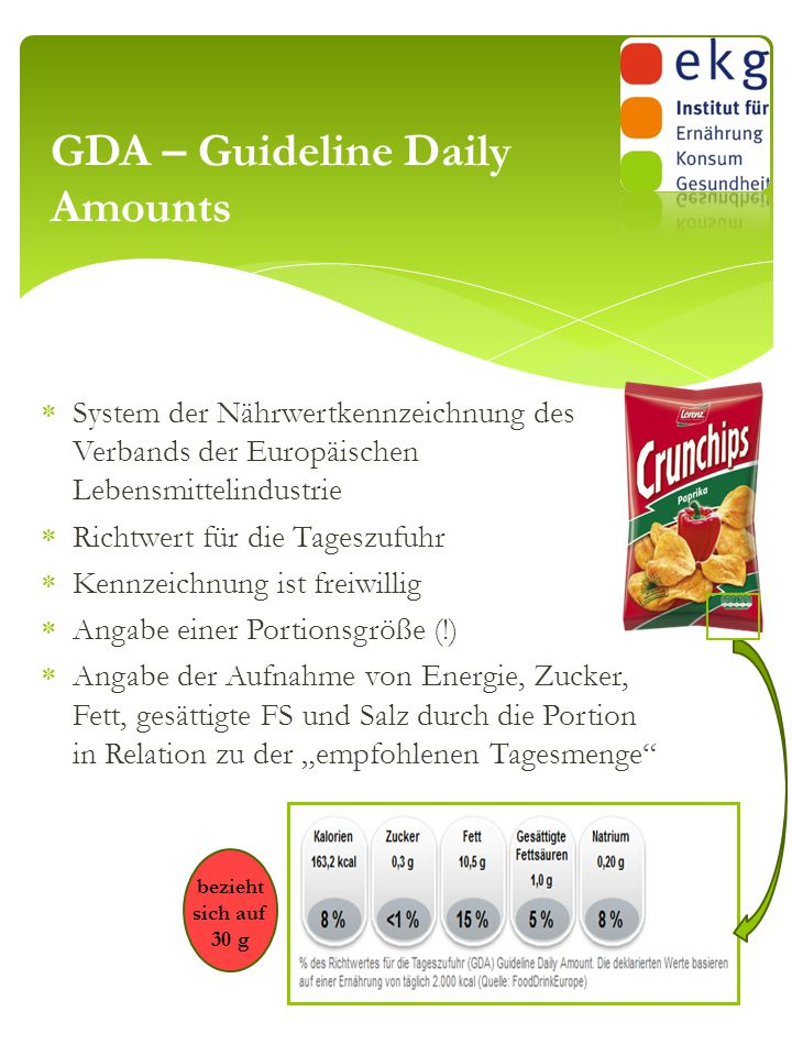 GDA – Guideline Daily Amounts