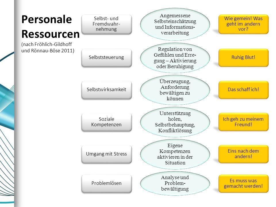 Personale Ressourcen (nach Fröhlich-Gildhoff und Rönnau-Böse 2011)