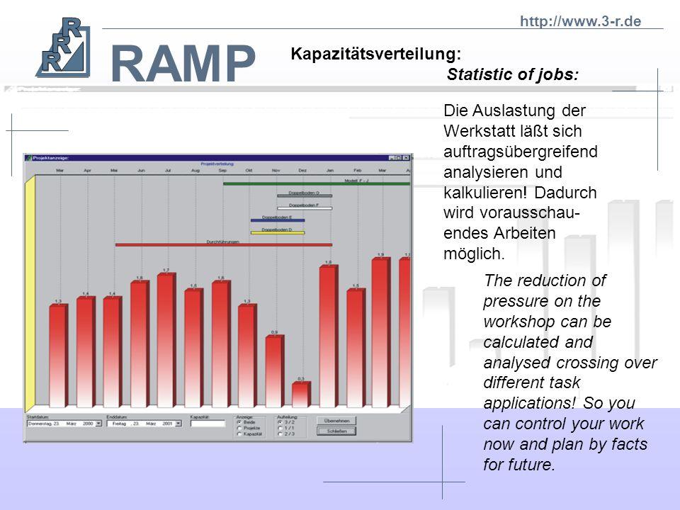 RAMP Kapazitätsverteilung: Statistic of jobs: