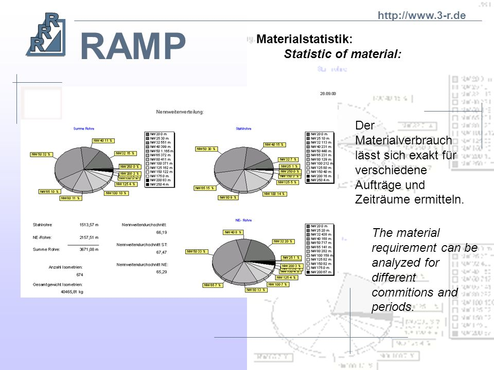 RAMP Materialstatistik: Statistic of material: