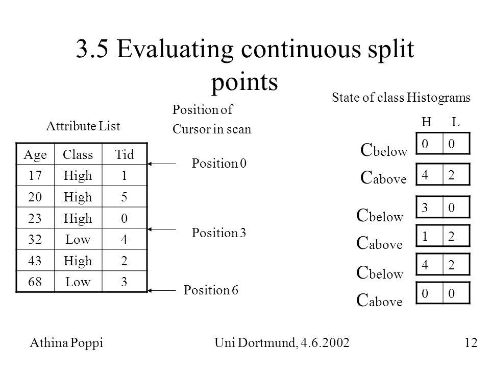 3.5 Evaluating continuous split points