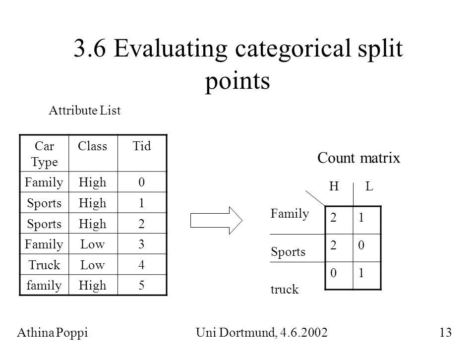 3.6 Evaluating categorical split points