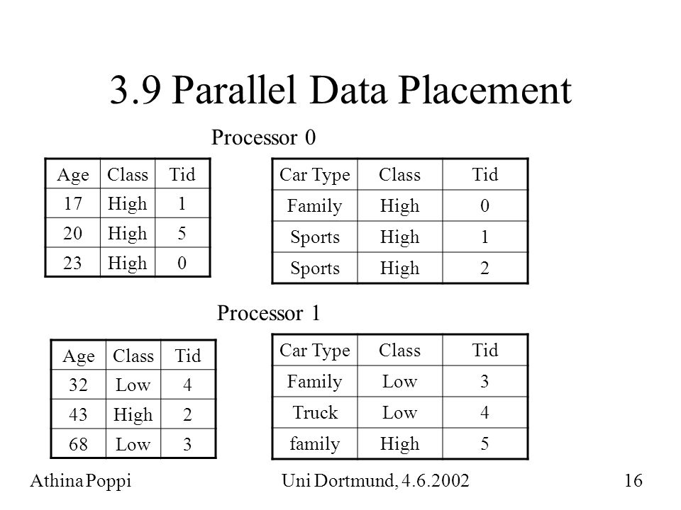 3.9 Parallel Data Placement