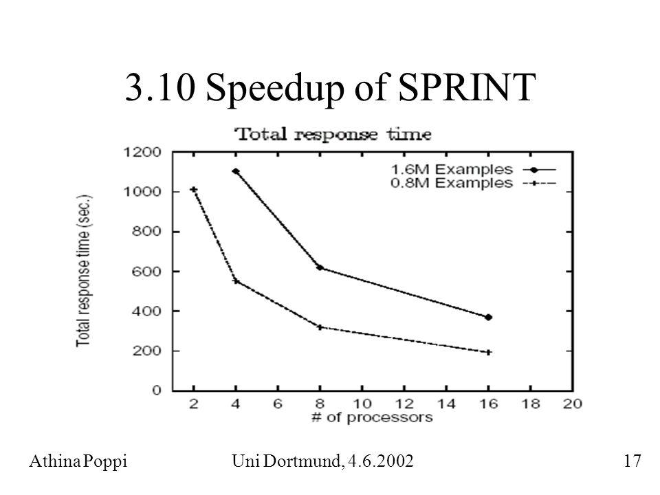 3.10 Speedup of SPRINT Athina Poppi Uni Dortmund, 4.6.2002 17.