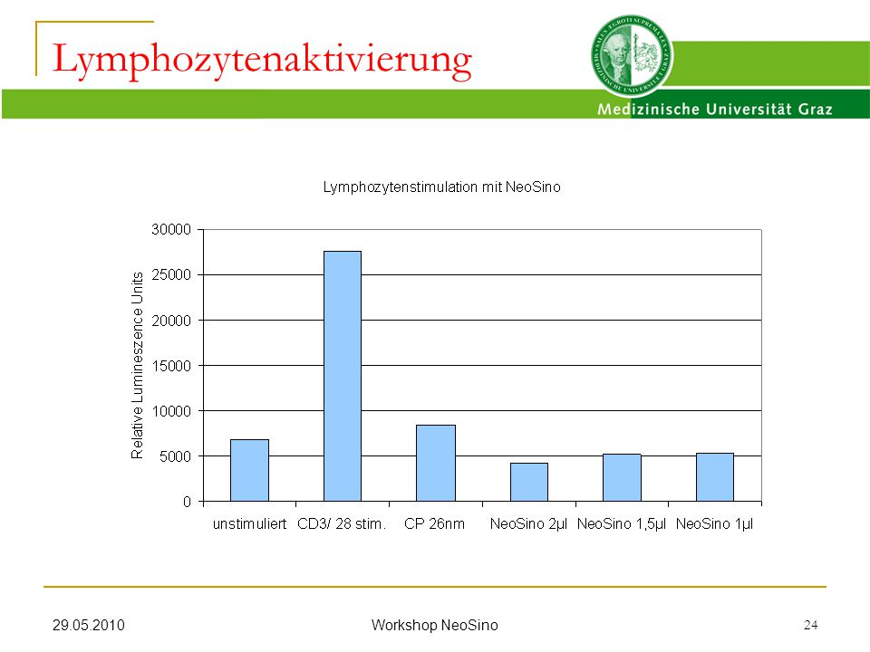 Lymphozytenaktivierung