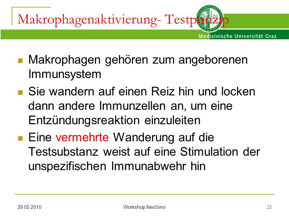 Makrophagenaktivierung- Testprinzip