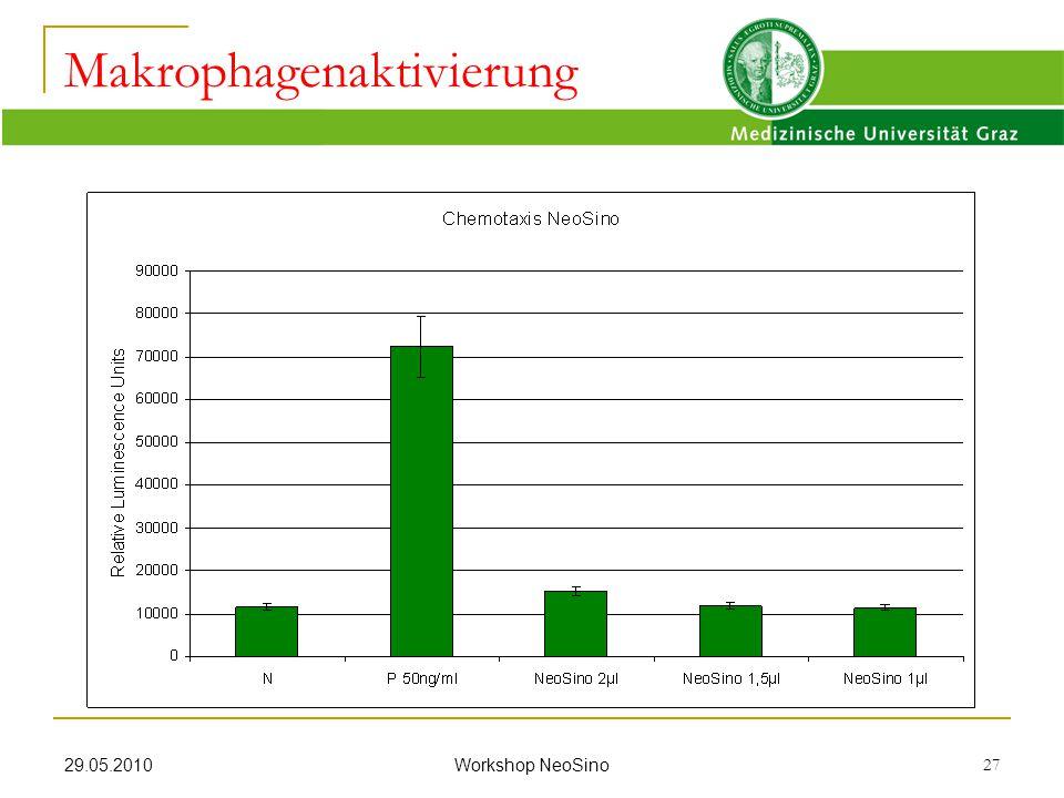 Makrophagenaktivierung