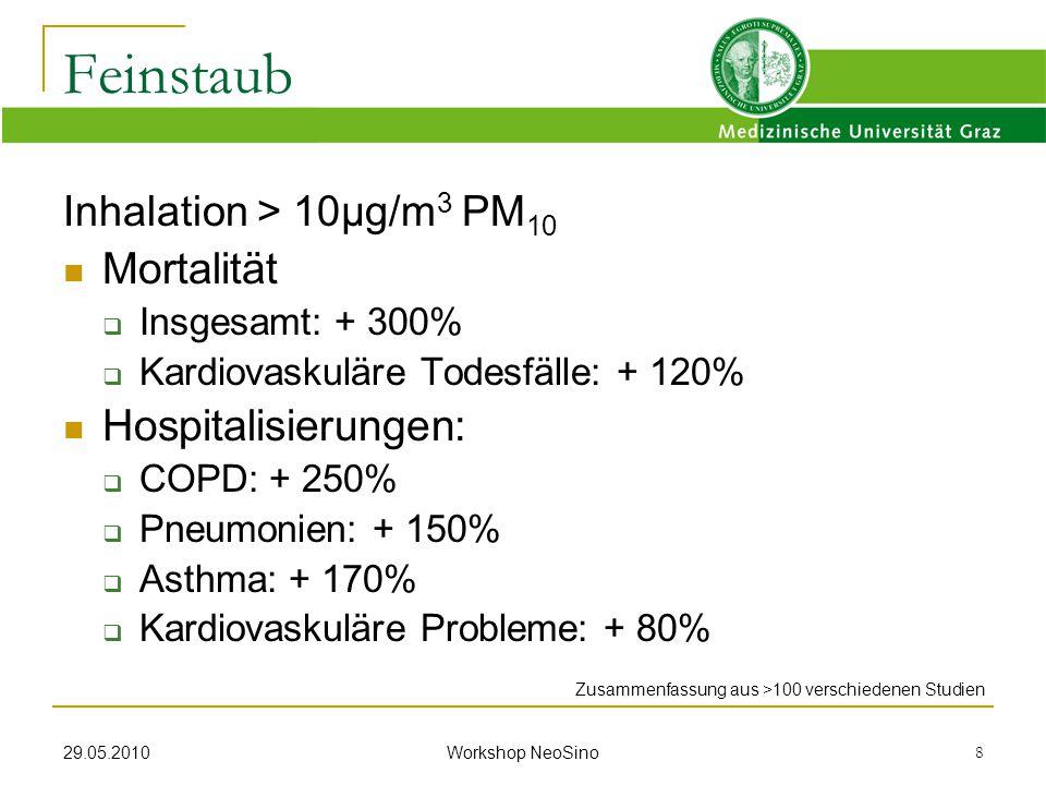 Feinstaub Mortalität Hospitalisierungen: Inhalation > 10µg/m3 PM10