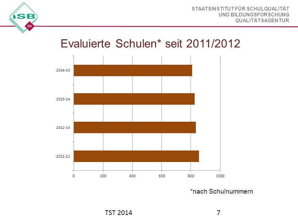 Evaluierte Schulen* seit 2011/2012