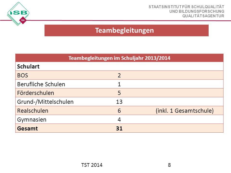 Teambegleitungen im Schuljahr 2013/2014
