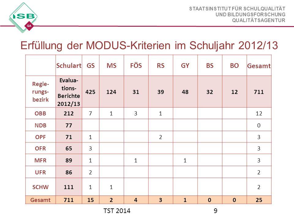 Evalua-tions- Berichte 2012/13