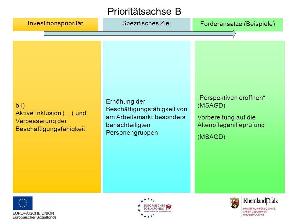 Prioritätsachse B Investitionspriorität Spezifisches Ziel