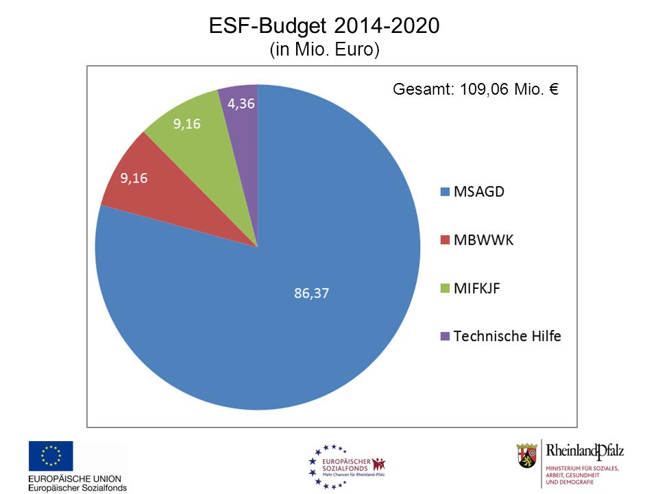 ESF-Budget 2014-2020 (in Mio. Euro)