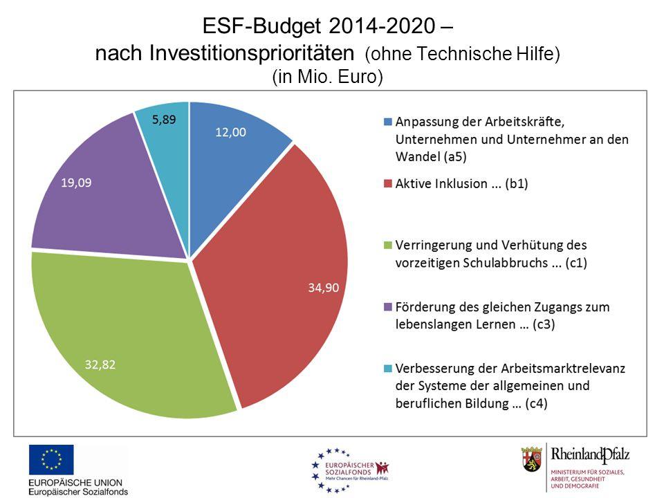 ESF-Budget 2014-2020 – nach Investitionsprioritäten (ohne Technische Hilfe) (in Mio. Euro)