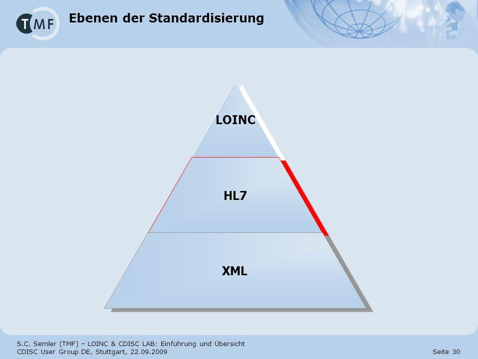 Ebenen der Standardisierung