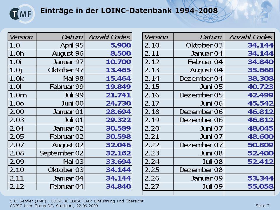 Einträge in der LOINC-Datenbank 1994-2008