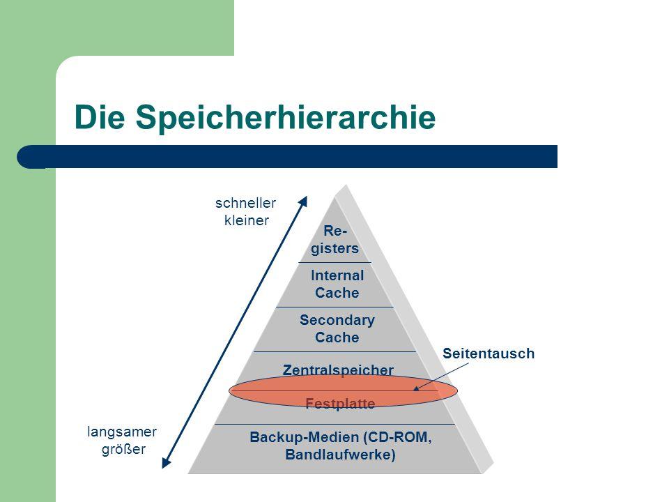 Die Speicherhierarchie