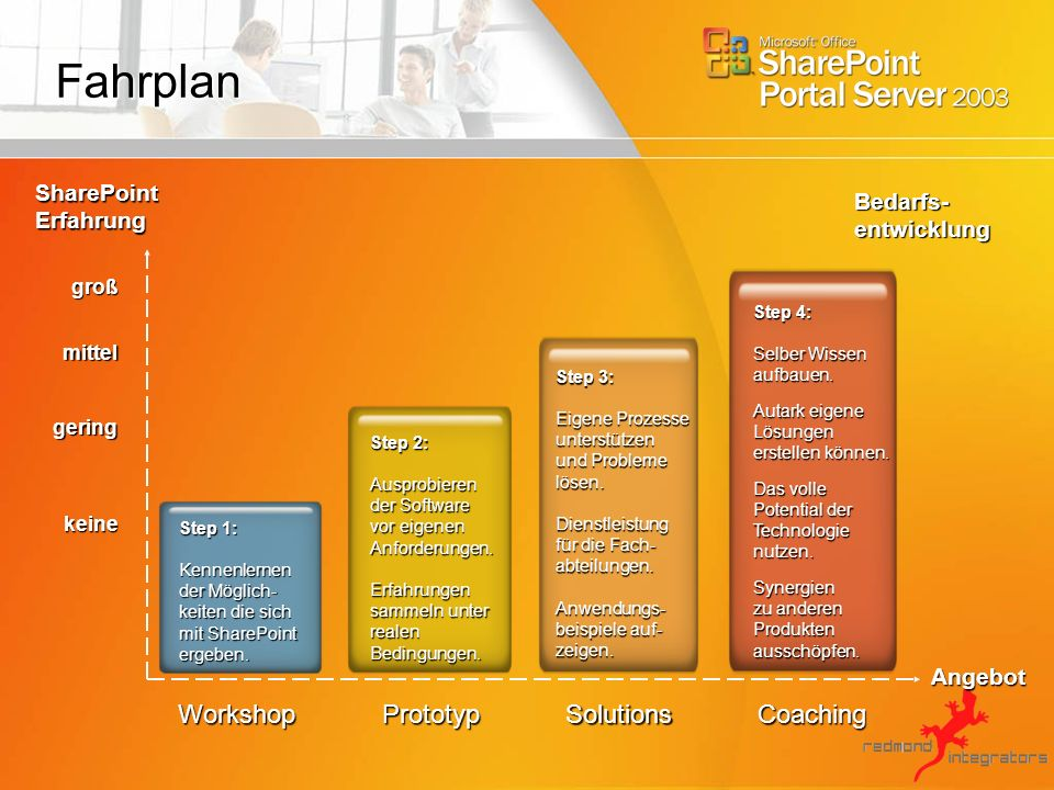 Fahrplan Workshop Prototyp Solutions Coaching SharePoint Bedarfs-