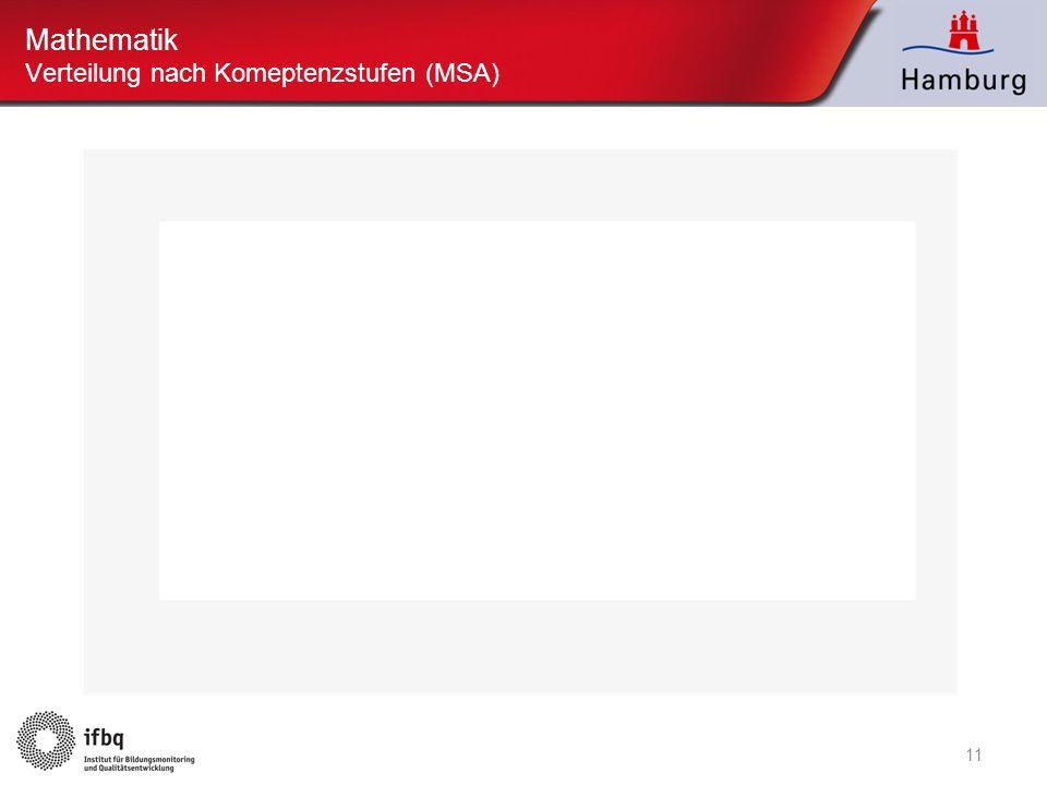 Mathematik Verteilung nach Komeptenzstufen (MSA)