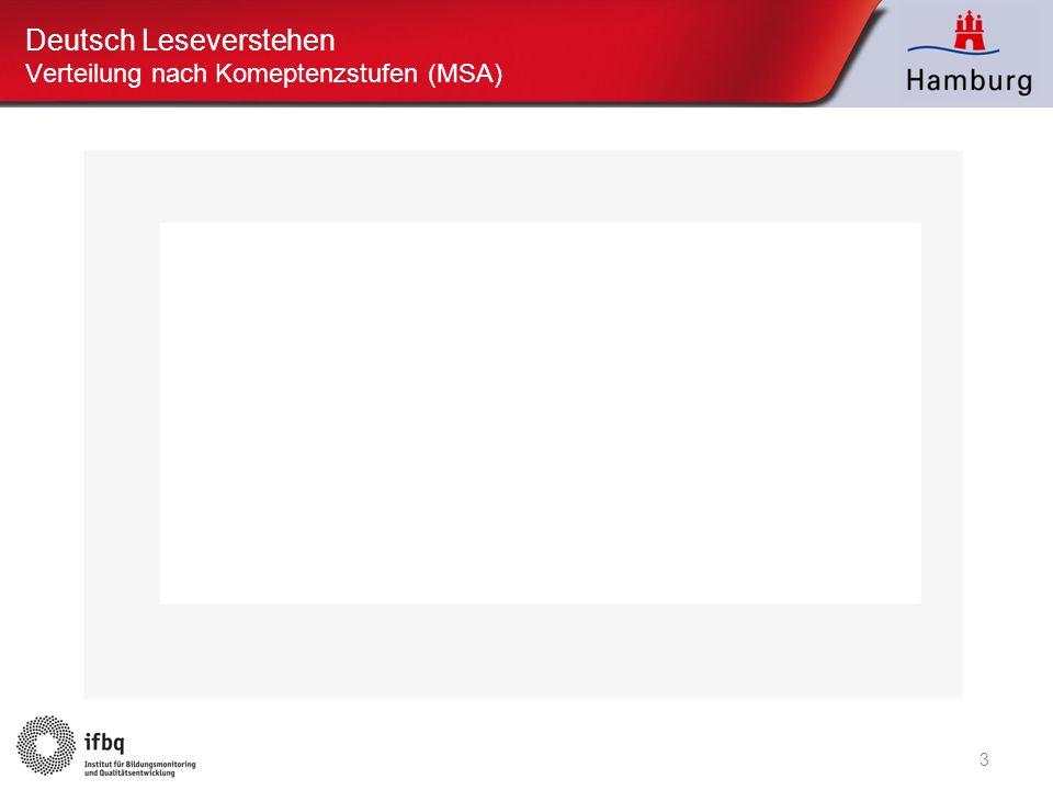 Deutsch Leseverstehen Verteilung nach Komeptenzstufen (MSA)