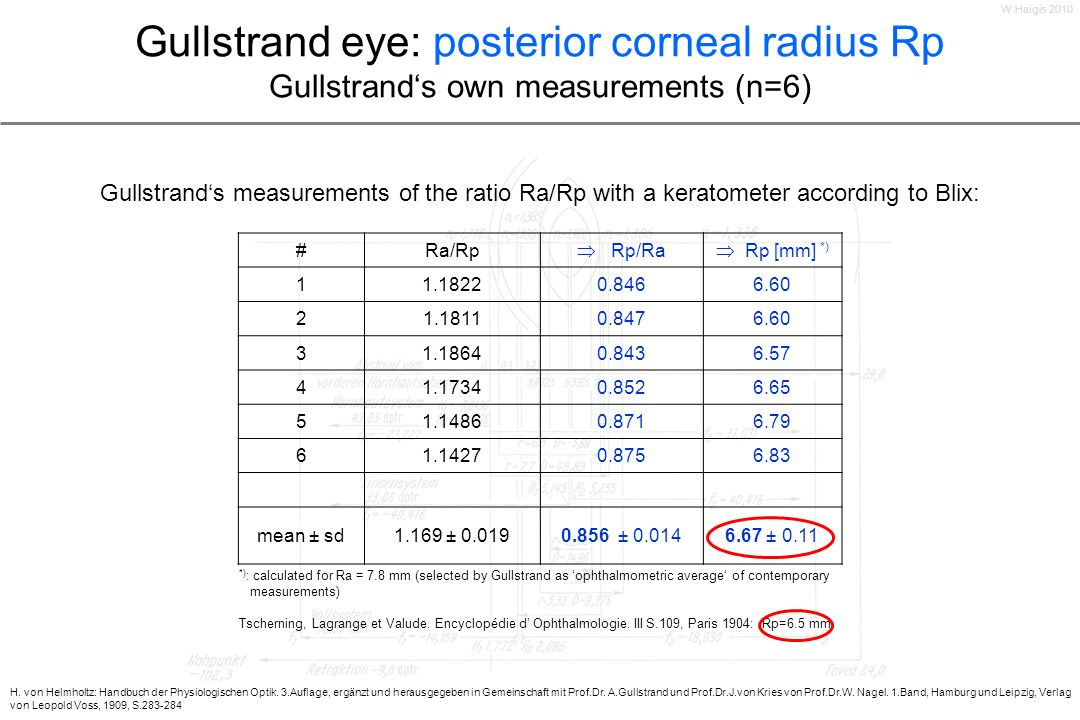 Gullstrand eye: posterior corneal radius Rp